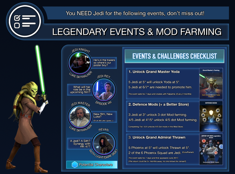 Overview of the Jedi faction in Star Wars Galaxy of Heroes
